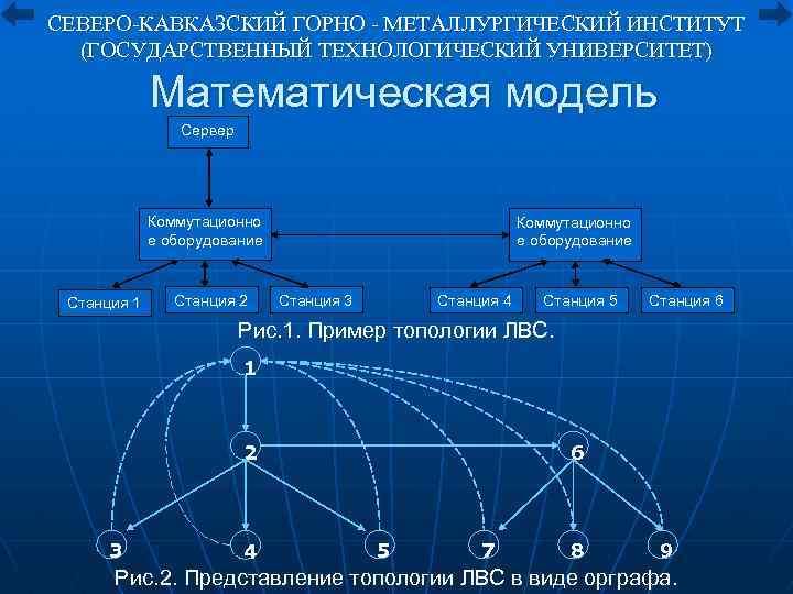 СЕВЕРО-КАВКАЗСКИЙ ГОРНО - МЕТАЛЛУРГИЧЕСКИЙ ИНСТИТУТ (ГОСУДАРСТВЕННЫЙ ТЕХНОЛОГИЧЕСКИЙ УНИВЕРСИТЕТ) Математическая модель Сервер Коммутационно е оборудование
