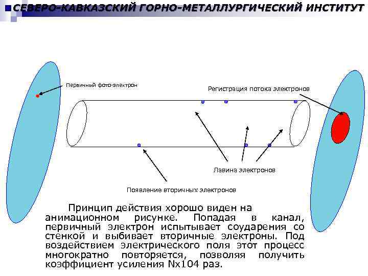 СЕВЕРО-КАВКАЗСКИЙ ГОРНО-МЕТАЛЛУРГИЧЕСКИЙ ИНСТИТУТ Принцип работы канального усилителя Первичный фото-электрон Регистрация потока электронов Лавина электронов