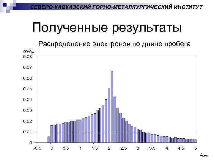 СЕВЕРО-КАВКАЗСКИЙ ГОРНО-МЕТАЛЛУРГИЧЕСКИЙ ИНСТИТУТ Полученные результаты Распределение электронов по длине пробега d. N/N 0 Zотн