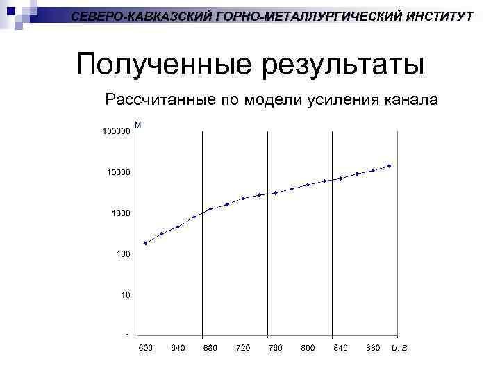 СЕВЕРО-КАВКАЗСКИЙ ГОРНО-МЕТАЛЛУРГИЧЕСКИЙ ИНСТИТУТ Полученные результаты Рассчитанные по модели усиления канала