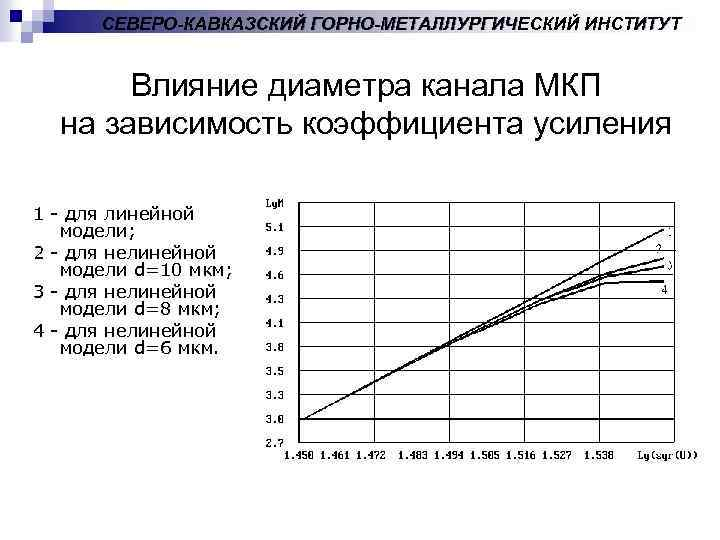 СЕВЕРО-КАВКАЗСКИЙ ГОРНО-МЕТАЛЛУРГИЧЕСКИЙ ИНСТИТУТ Влияние диаметра канала МКП на зависимость коэффициента усиления 1 - для