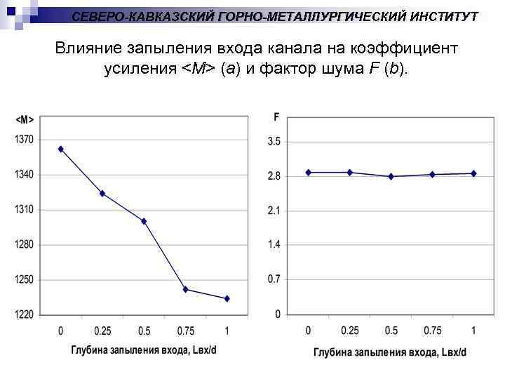 СЕВЕРО-КАВКАЗСКИЙ ГОРНО-МЕТАЛЛУРГИЧЕСКИЙ ИНСТИТУТ Влияние запыления входа канала на коэффициент усиления <M> (a) и фактор