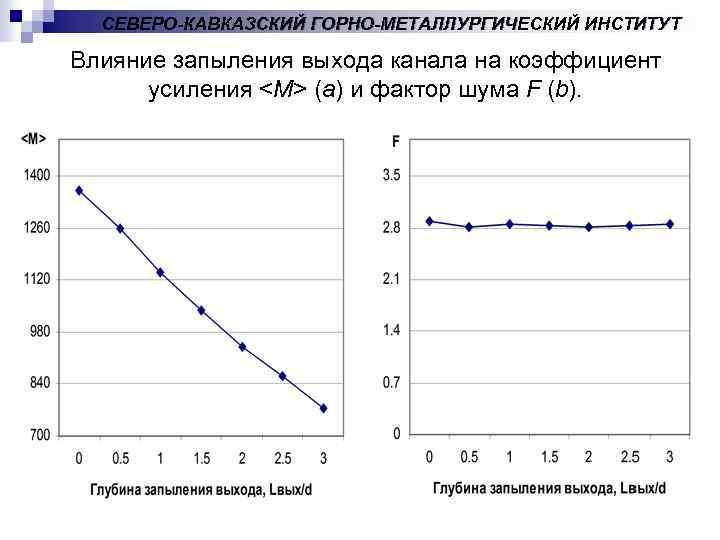 СЕВЕРО-КАВКАЗСКИЙ ГОРНО-МЕТАЛЛУРГИЧЕСКИЙ ИНСТИТУТ Влияние запыления выхода канала на коэффициент усиления <M> (a) и фактор