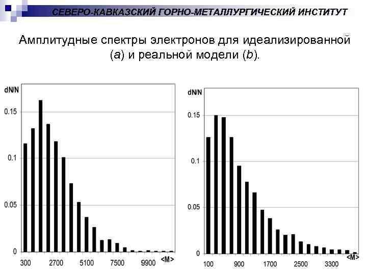 СЕВЕРО-КАВКАЗСКИЙ ГОРНО-МЕТАЛЛУРГИЧЕСКИЙ ИНСТИТУТ Амплитудные спектры электронов для идеализированной (a) и реальной модели (b).