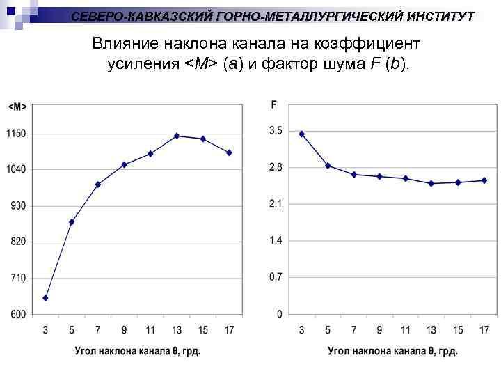 СЕВЕРО-КАВКАЗСКИЙ ГОРНО-МЕТАЛЛУРГИЧЕСКИЙ ИНСТИТУТ Влияние наклона канала на коэффициент усиления <M> (a) и фактор шума