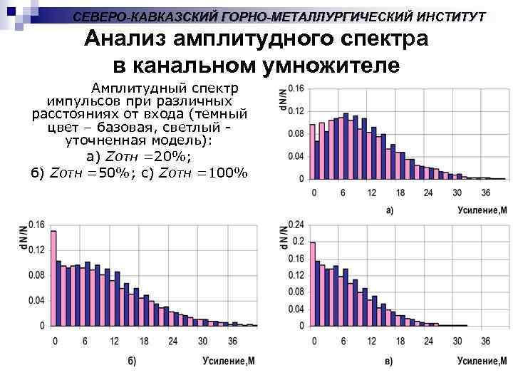 СЕВЕРО-КАВКАЗСКИЙ ГОРНО-МЕТАЛЛУРГИЧЕСКИЙ ИНСТИТУТ Анализ амплитудного спектра в канальном умножителе Амплитудный спектр импульсов при различных