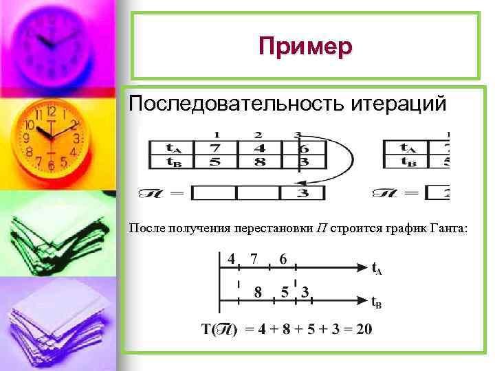 Пример Последовательность итераций После получения перестановки П строится график Ганта: