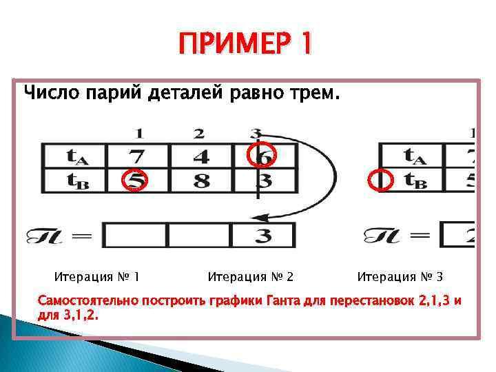 ПРИМЕР 1 Число парий деталей равно трем. Итерация № 1 Итерация № 2 Итерация