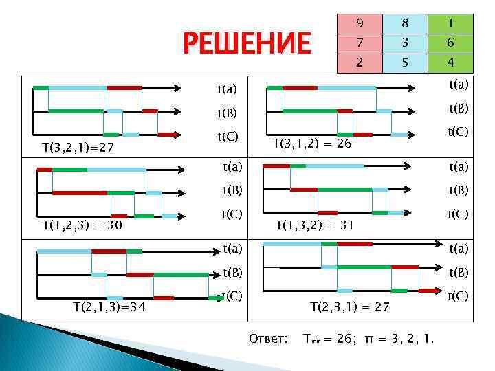 РЕШЕНИЕ 9 8 1 7 3 6 2 5 4 t(a) t(B) T(3, 2,
