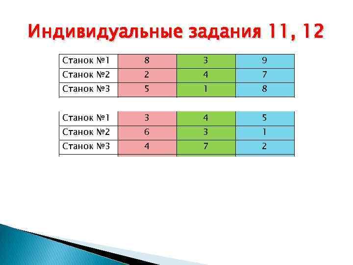 Индивидуальные задания 11, 12 Станок № 1 8 3 9 Станок № 2 2