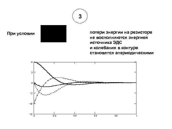3 При условии потери энергии на резисторе не восполняются энергией источника ЭДС и колебания