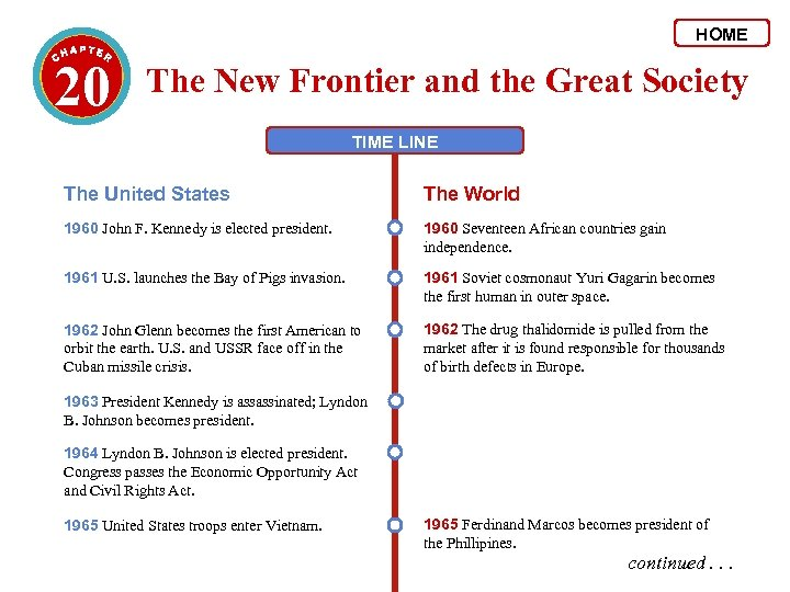 HOME 20 The New Frontier and the Great Society TIME LINE The United States