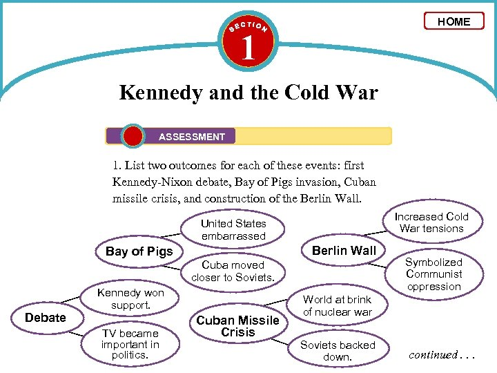 HOME 1 Kennedy and the Cold War ASSESSMENT 1. List two outcomes for each