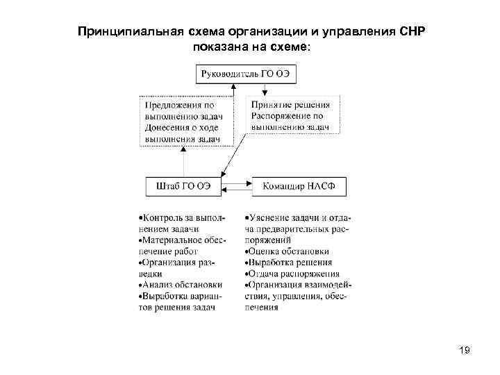 Принципиальная схема организации и управления СНР показана на схеме: 19