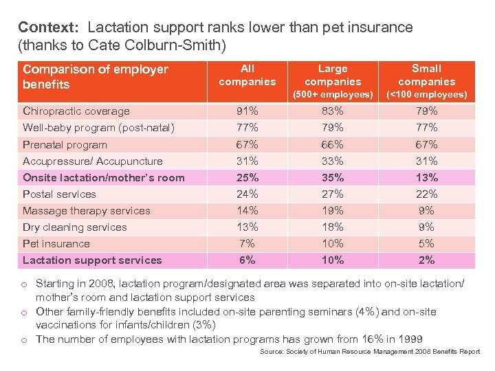 Context: Lactation support ranks lower than pet insurance (thanks to Cate Colburn-Smith) Comparison of