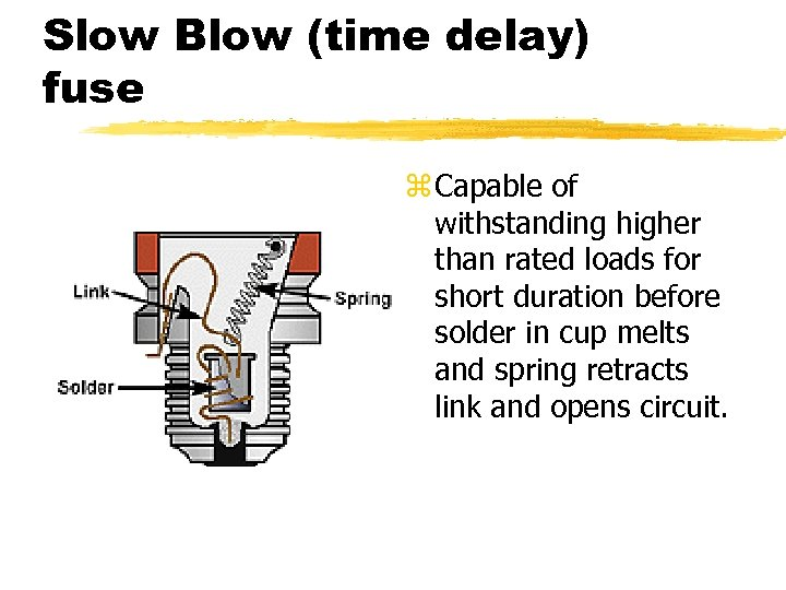 Slow Blow (time delay) fuse z Capable of withstanding higher than rated loads for