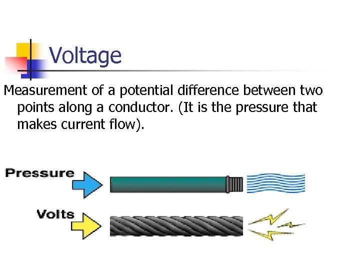 Voltage Measurement of a potential difference between two points along a conductor. (It is