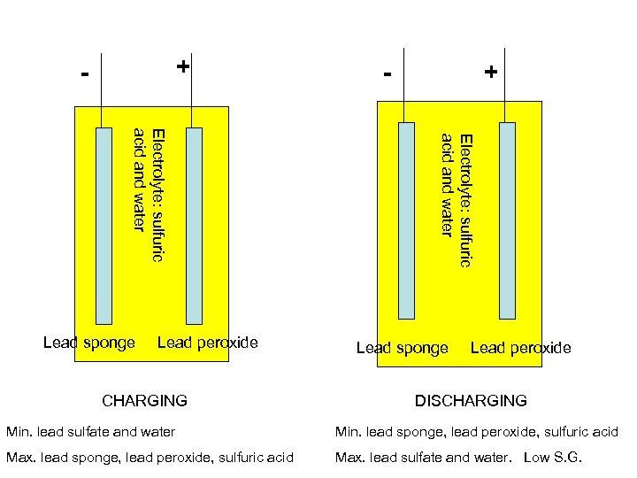 + - CHARGING + Electrolyte: sulfuric acid and water Lead sponge Lead peroxide -