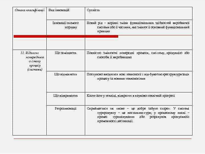 Ознака класифікації Вид інновацій Сутність Інновації сьомого порядку 11. Відносно попередньог о стану процесу