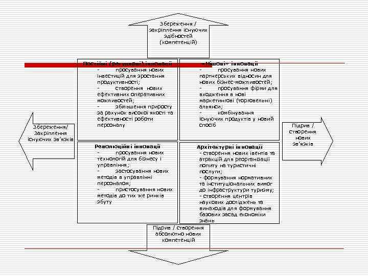 Збереження / закріплення існуючих здібностей (компетенцій) Збереження/ Закріплення існуючих зв'язків Постійні (регулярні) інновації просування