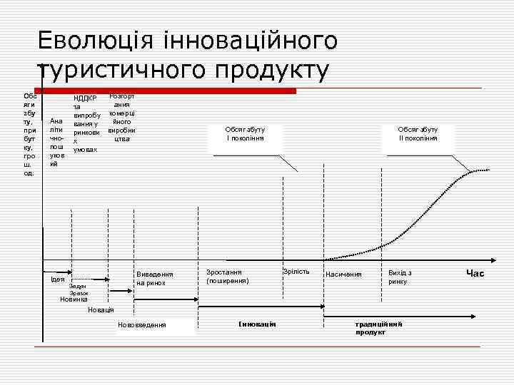 Еволюція інноваційного туристичного продукту Обс яги збу ту, при бут ку, гро ш. од.