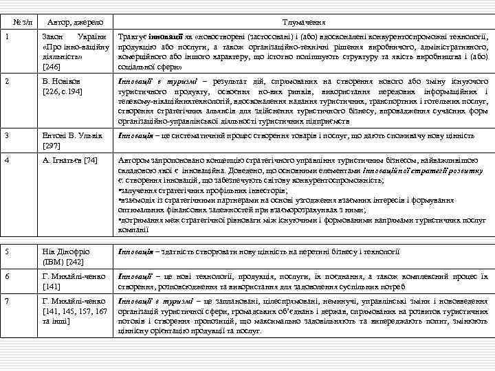 № з/п 1 Автор, джерело Тлумачення Закон України терміни: Основні Трактує інновації як «новостворені