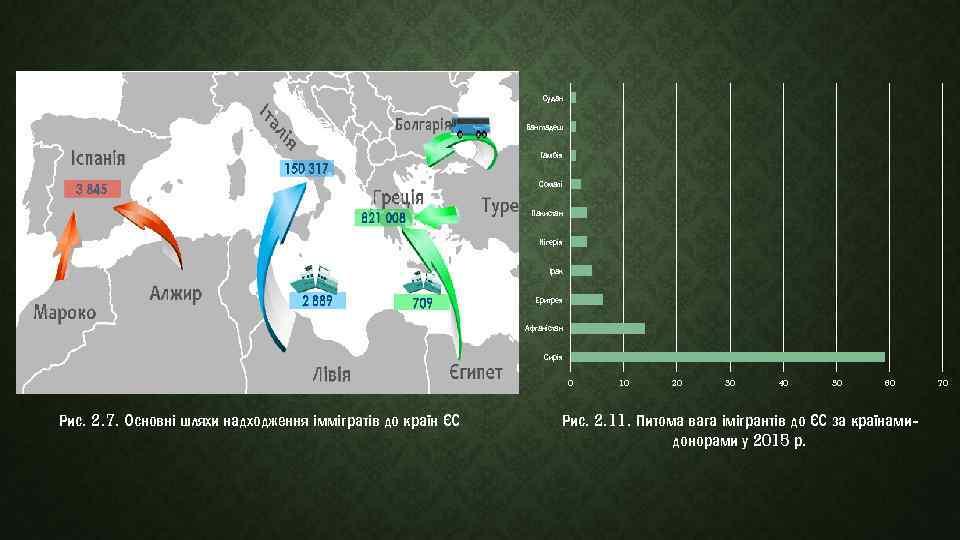 Судан Бангладеш Гамбія Сомалі Пакистан Нігерія Ірак Еритрея Афганістан Сирія 0 Рис. 2. 7.