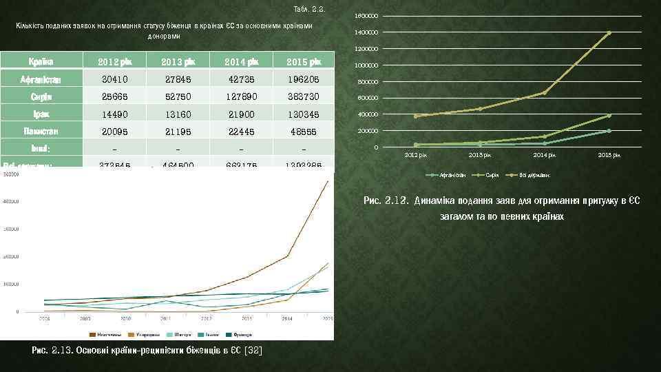 Табл. 2. 2. Табл. Кількість поданих заявок на отримання статусу біженця в країнах ЄС