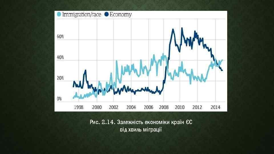 Рис. 2. 14. Залежність економіки країн ЄС від хвиль міграції