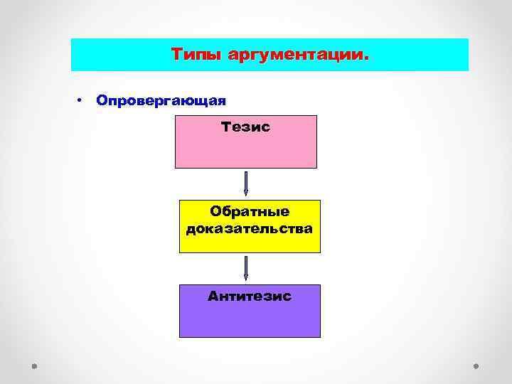 Типы аргументации. • Опровергающая Тезис Обратные доказательства Антитезис