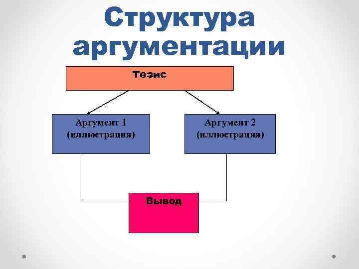 Структура аргументации Тезис Аргумент 1 (иллюстрация) Аргумент 2 (иллюстрация) Вывод