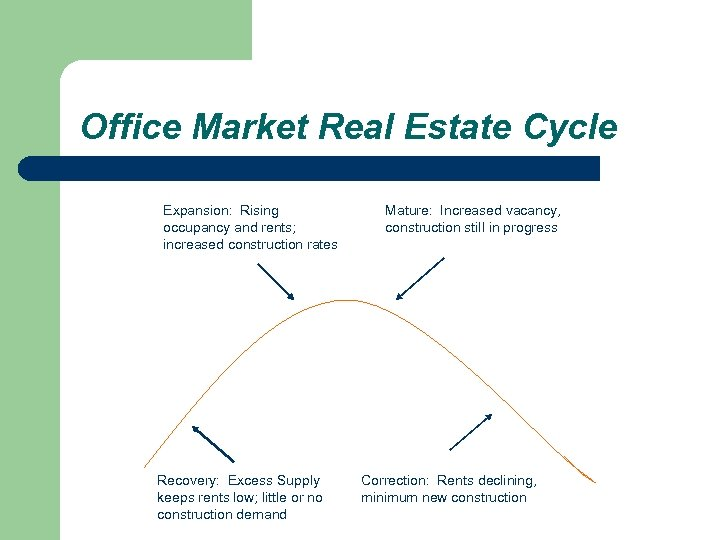 Office Market Real Estate Cycle Expansion: Rising occupancy and rents; increased construction rates Recovery: