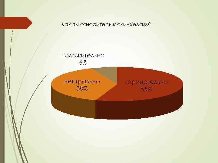 Как вы относитесь к скинхедам? положительно 6% нейтрально 38% отрицательно 55%