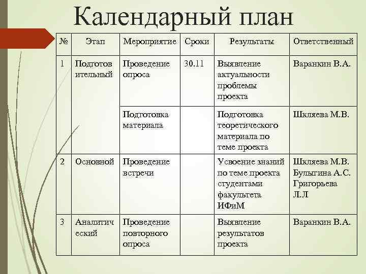Календарный план № Этап 1 Подготов ительный Мероприятие Сроки Проведение опроса 30. 11 Результаты