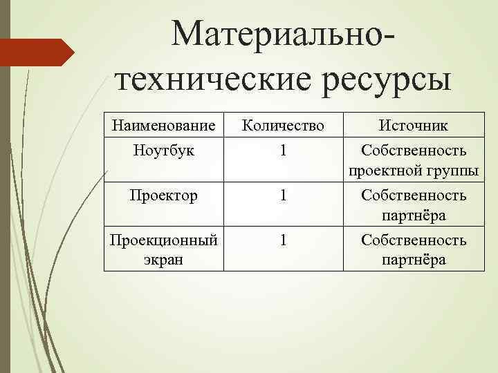 Материальнотехнические ресурсы Наименование Ноутбук Количество 1 Источник Собственность проектной группы Проектор 1 Собственность партнёра