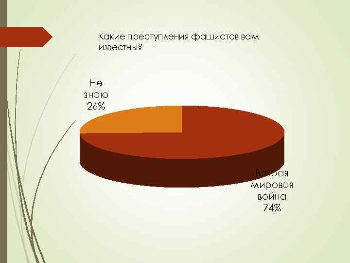 Какие преступления фашистов вам известны? Не знаю 26% Вторая мировая война 74%