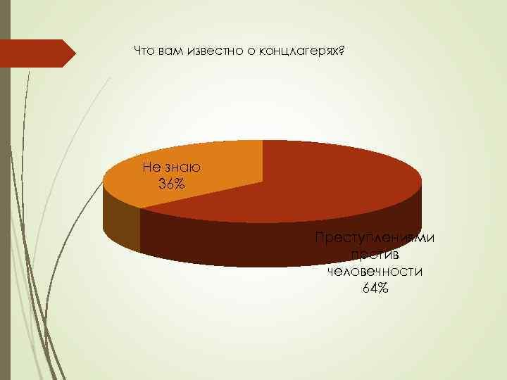 Что вам известно о концлагерях? Не знаю 36% Преступлениями против человечности 64%
