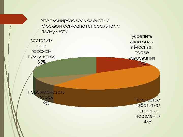 Что планировалось сделать с Москвой согласно генеральному плану Ост? заставить всех горожан подчиняться 30%