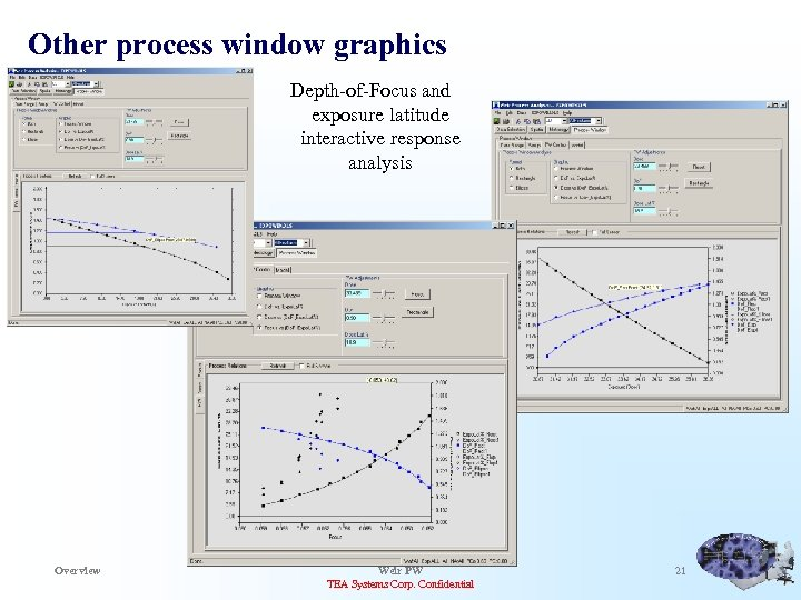 Other process window graphics Depth-of-Focus and exposure latitude interactive response analysis Overview Weir PW