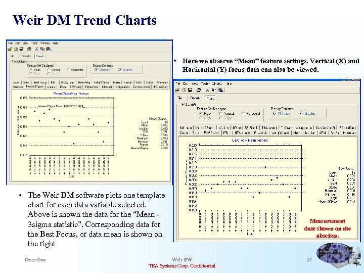 "Weir DM Trend Charts • Here we observe ""Mean"" feature settings. Vertical (X) and"