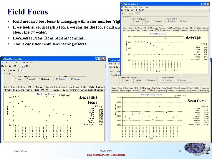 Field Focus • Field modeled best focus is changing with wafer number (right). •