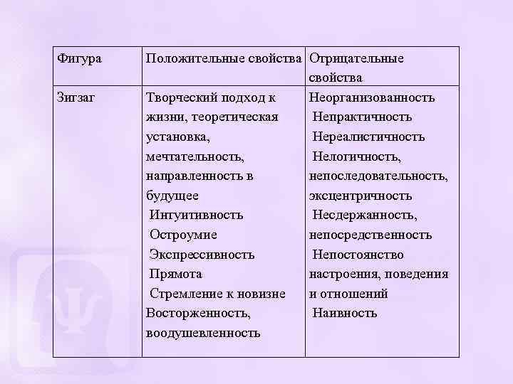 Фигура Зигзаг Положительные свойства Отрицательные свойства Творческий подход к Неорганизованность жизни, теоретическая Непрактичность установка,