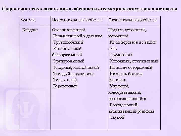 Социально-психологические особенности «геометрических» типов личности Фигура Положительные свойства Отрицательные свойства Квадрат Организованный Внимательный к
