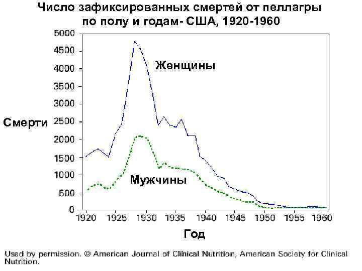 Число зафиксированных смертей от пеллагры по полу и годам- США, 1920 -1960 Женщины Смерти