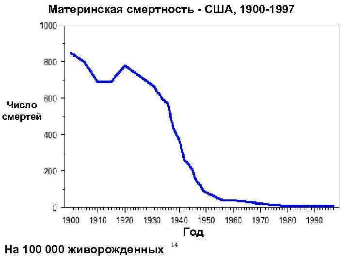 Материнская смертность - США, 1900 -1997 Число смертей Год На 100 000 живорожденных 14