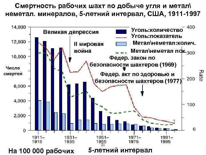 Смертность рабочих шахт по добыче угля и метал неметал. минералов, 5 -летний интервал, США,
