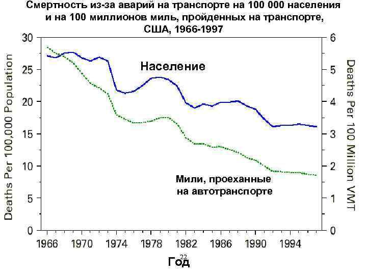 Смертность из-за аварий на транспорте на 100 000 населения и на 100 миллионов миль,
