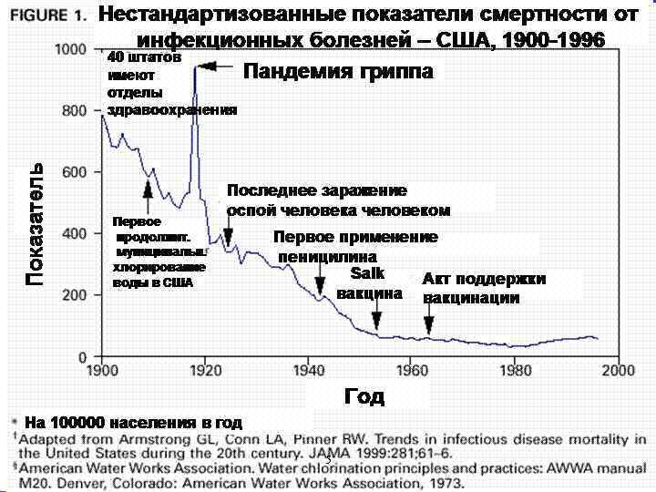 Нестандартизованные показатели смертности от инфекционных болезней – США, 1900 -1996 40 штатов Пандемия гриппа