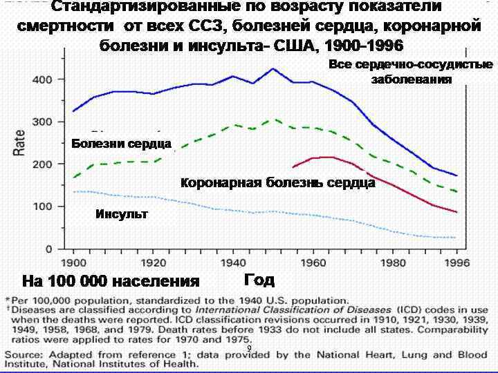 Стандартизированные по возрасту показатели смертности от всех ССЗ, болезней сердца, коронарной болезни и инсульта-