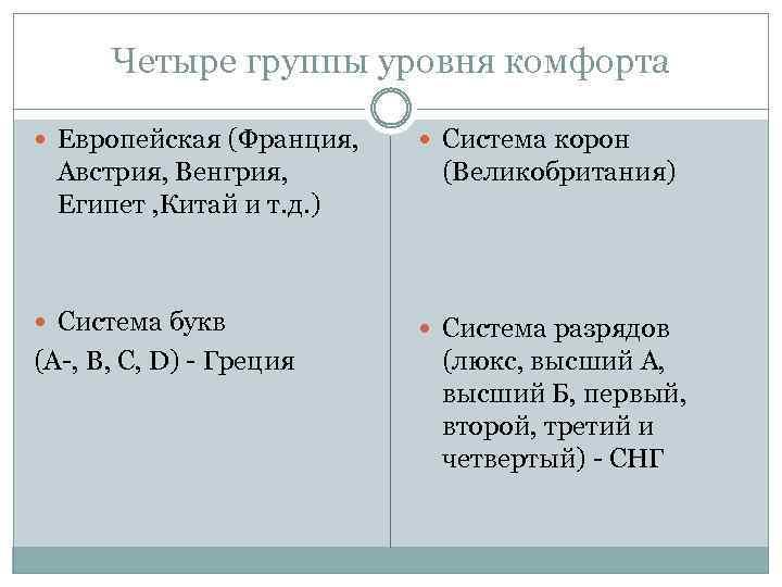Четыре группы уровня комфорта Европейская (Франция, Австрия, Венгрия, Египет , Китай и т. д.